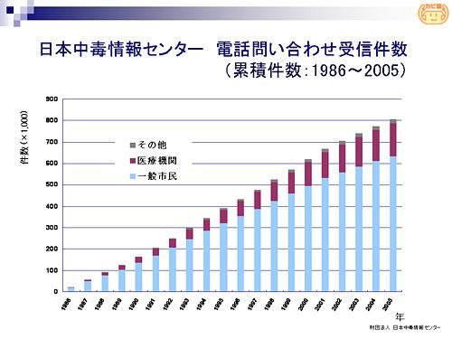 01 公益財団法人日本中毒 ... - j-poison-ic.or.jp